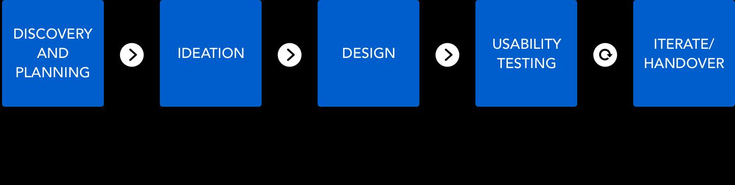 Kumar Gaurav - UX/UI Design Process